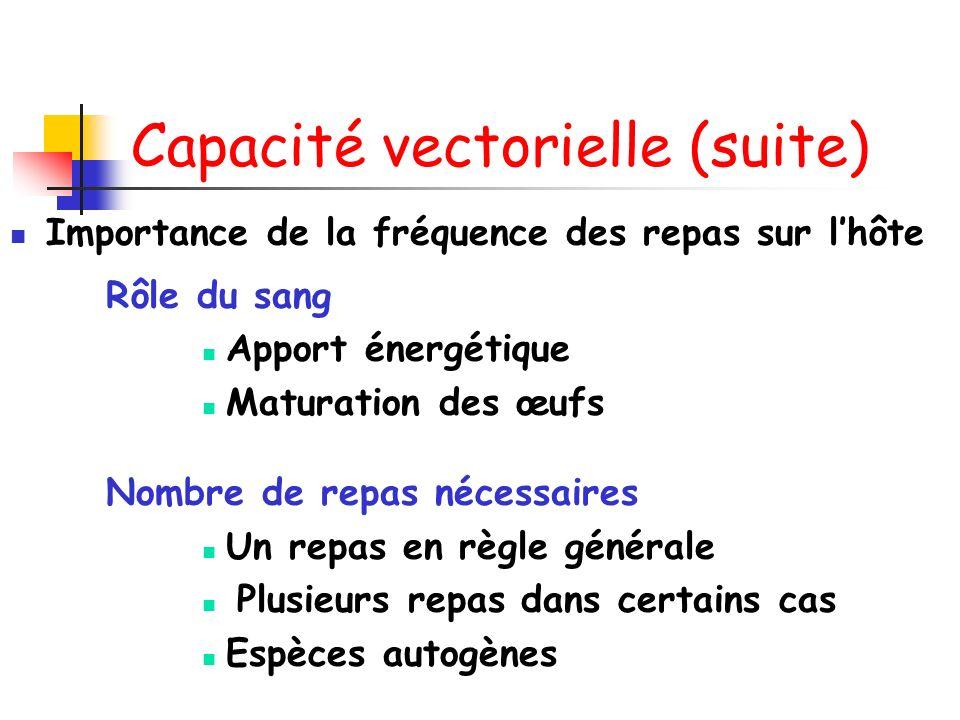 Capacité vectorielle (suite) Importance de la fréquence des repas sur lhôte Rôle du sang Apport énergétique Maturation des œufs Nombre de repas nécessaires Un repas en règle générale Plusieurs repas dans certains cas Espèces autogènes