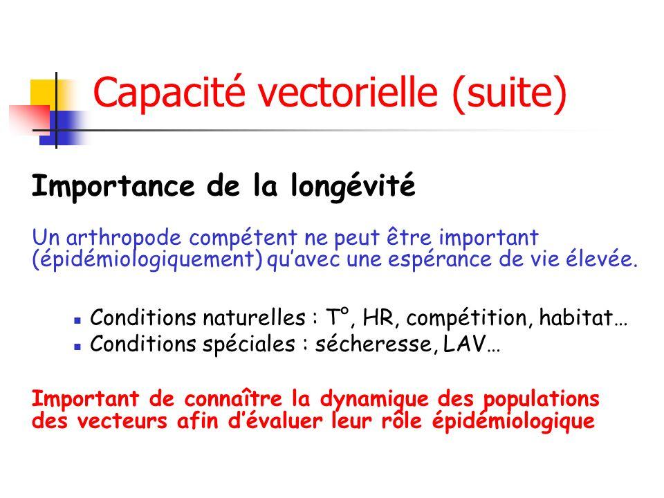 Capacité vectorielle (suite) Importance de la longévité Un arthropode compétent ne peut être important (épidémiologiquement) quavec une espérance de vie élevée.