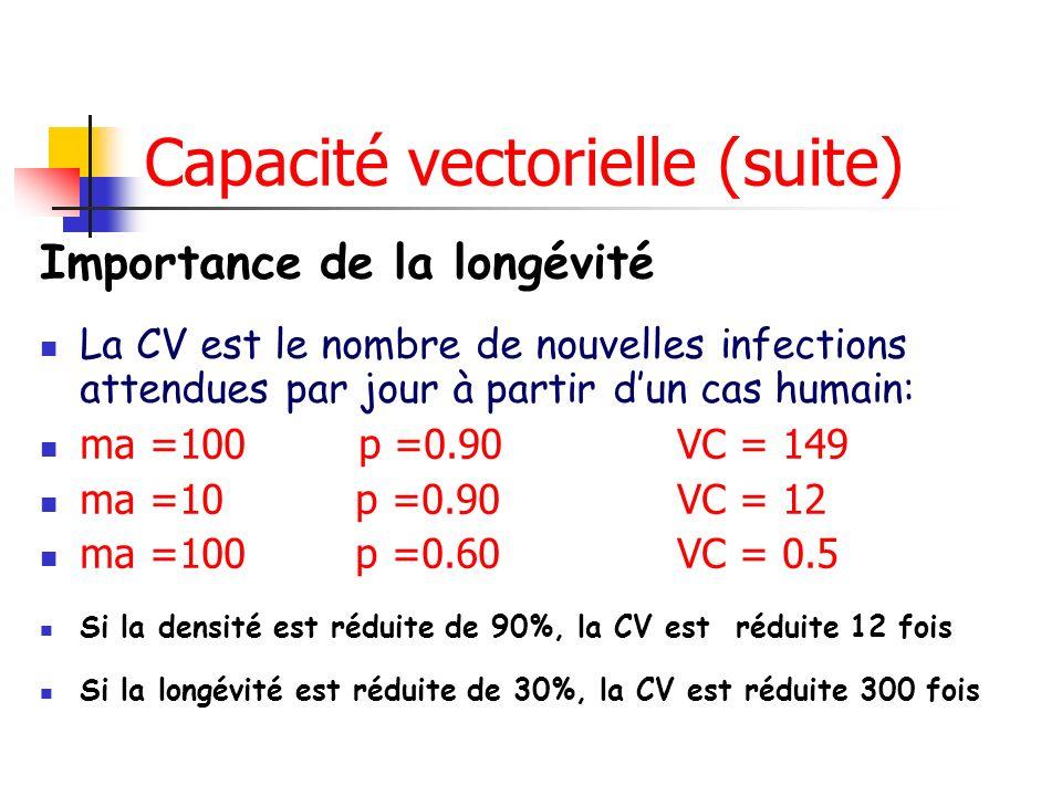 Capacité vectorielle (suite) Importance de la longévité La CV est le nombre de nouvelles infections attendues par jour à partir dun cas humain: ma =100 p =0.90VC = 149 ma =10 p =0.90VC = 12 ma =100 p =0.60VC = 0.5 Si la densité est réduite de 90%, la CV est réduite 12 fois Si la longévité est réduite de 30%, la CV est réduite 300 fois