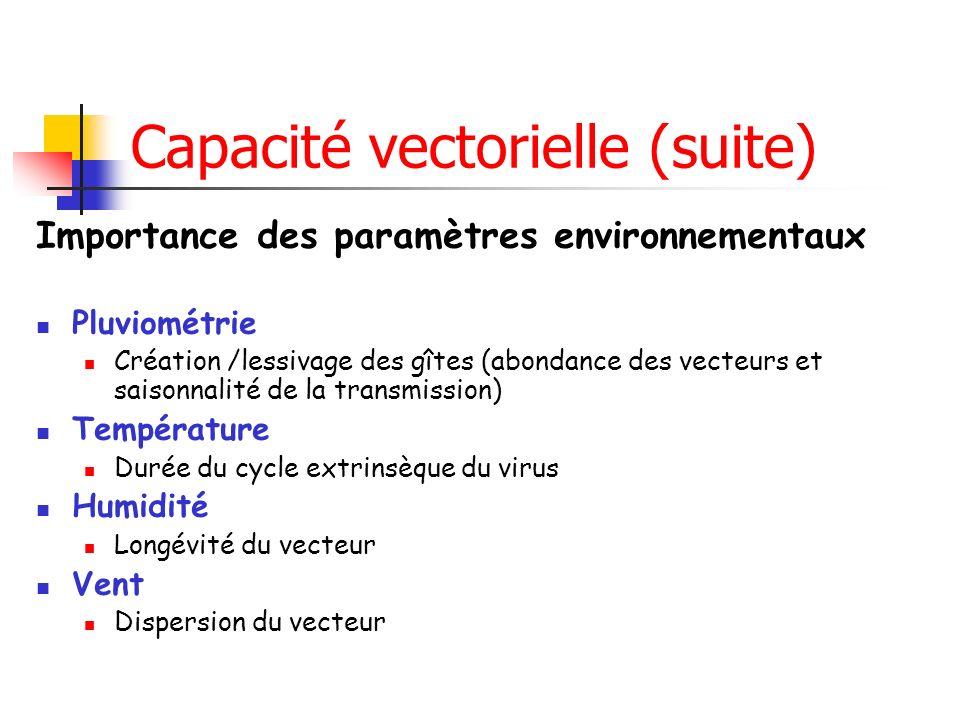 Capacité vectorielle (suite) Importance des paramètres environnementaux Pluviométrie Création /lessivage des gîtes (abondance des vecteurs et saisonnalité de la transmission) Température Durée du cycle extrinsèque du virus Humidité Longévité du vecteur Vent Dispersion du vecteur