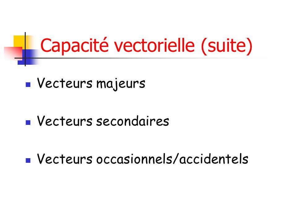 Capacité vectorielle (suite) Vecteurs majeurs Vecteurs secondaires Vecteurs occasionnels/accidentels