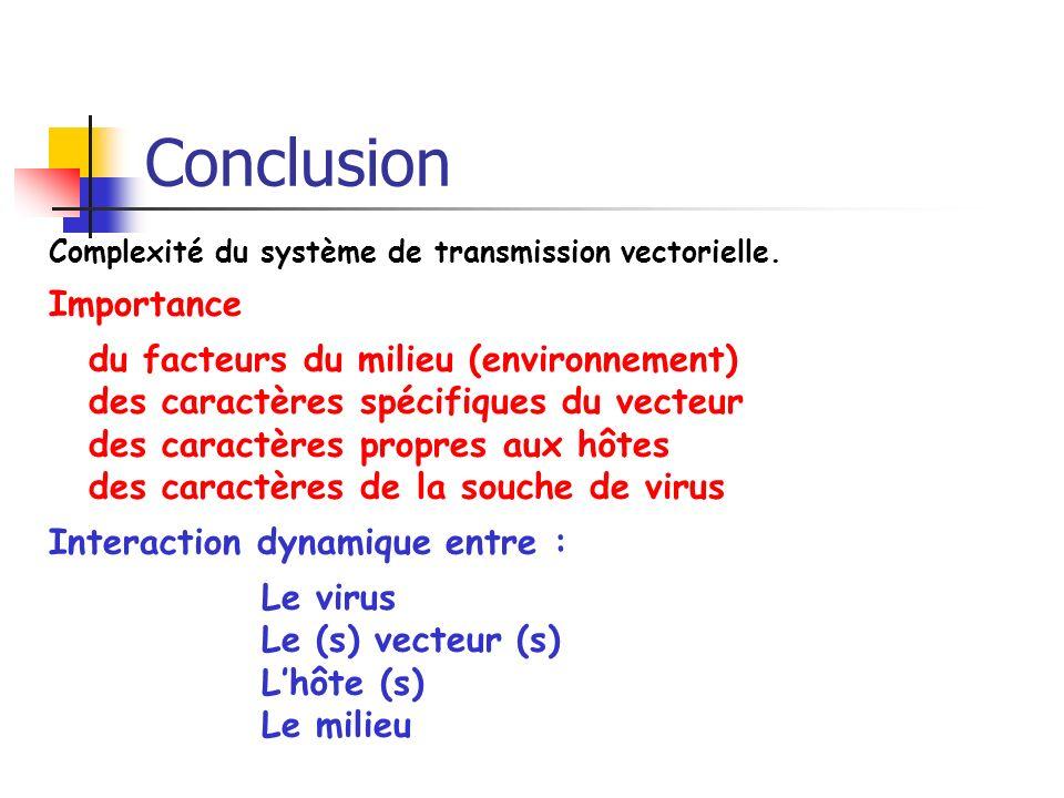 Conclusion Complexité du système de transmission vectorielle.