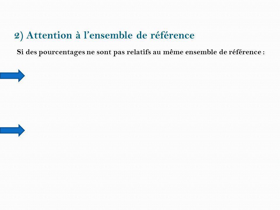 2) Attention à lensemble de référence Si des pourcentages ne sont pas relatifs au même ensemble de référence :