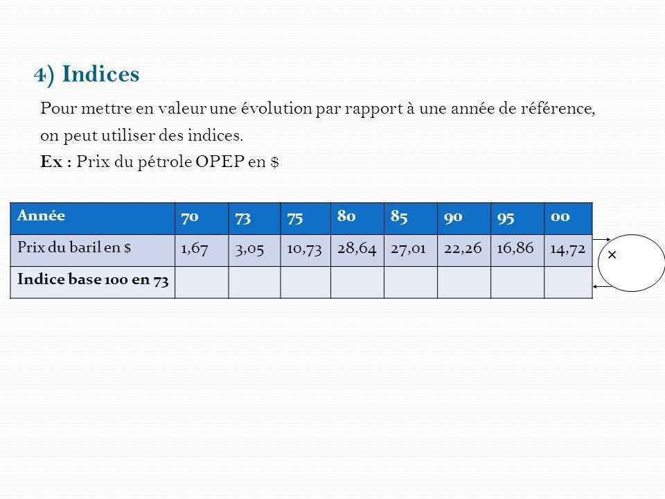 4) Indices Pour mettre en valeur une évolution par rapport à une année de référence, on peut utiliser des indices. Ex : Prix du pétrole OPEP en $ Anné