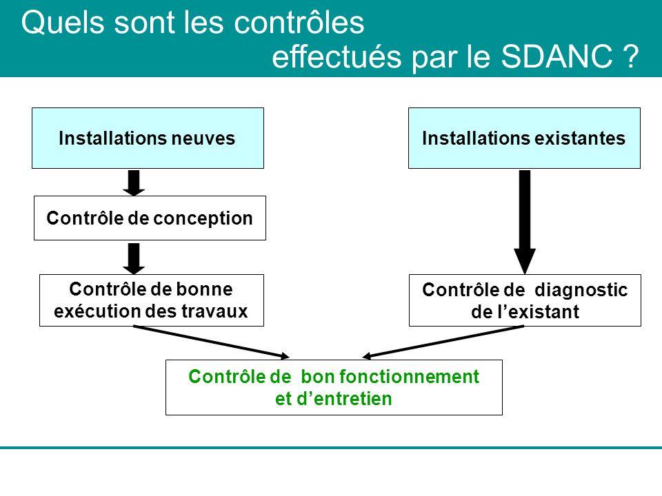 Quels sont les contrôles effectués par le SDANC ? Contrôle de bon fonctionnement et dentretien Installations existantes Contrôle de diagnostic de lexi