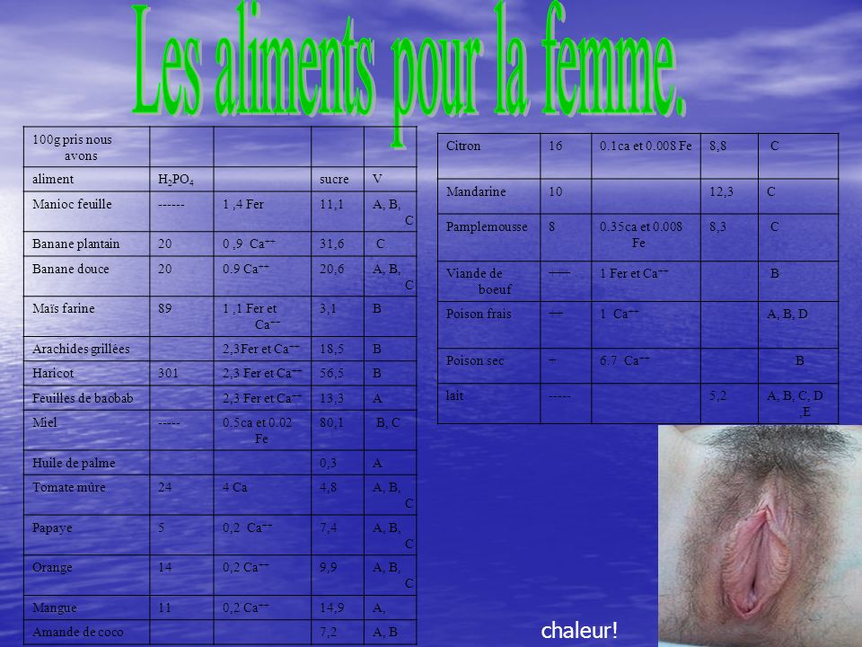 58 100g pris nous avons alimentH 2 PO 4 sucreV Manioc feuille------1,4 Fer11,1A, B, C Banane plantain200,9 Ca ++ 31,6 C Banane douce200.9 Ca ++ 20,6A, B, C Maïs farine891,1 Fer et Ca ++ 3,1B Arachides grillées2,3Fer et Ca ++ 18,5B Haricot3012,3 Fer et Ca ++ 56,5B Feuilles de baobab2,3 Fer et Ca ++ 13,3A Miel-----0.5ca et 0.02 Fe 80,1 B, C Huile de palme0,3A Tomate mûre244 Ca4,8A, B, C Papaye50,2 Ca ++ 7,4A, B, C Orange140,2 Ca ++ 9,9A, B, C Mangue110,2 Ca ++ 14,9A, Amande de coco7,2A, B Citron160.1ca et 0.008 Fe8,8 C Mandarine1012,3C Pamplemousse80.35ca et 0.008 Fe 8,3 C Viande de boeuf +++1 Fer et Ca ++ B Poison frais++1 Ca ++ A, B, D Poison sec+6.7 Ca ++ B lait-----5,2A, B, C, D,E chaleur!
