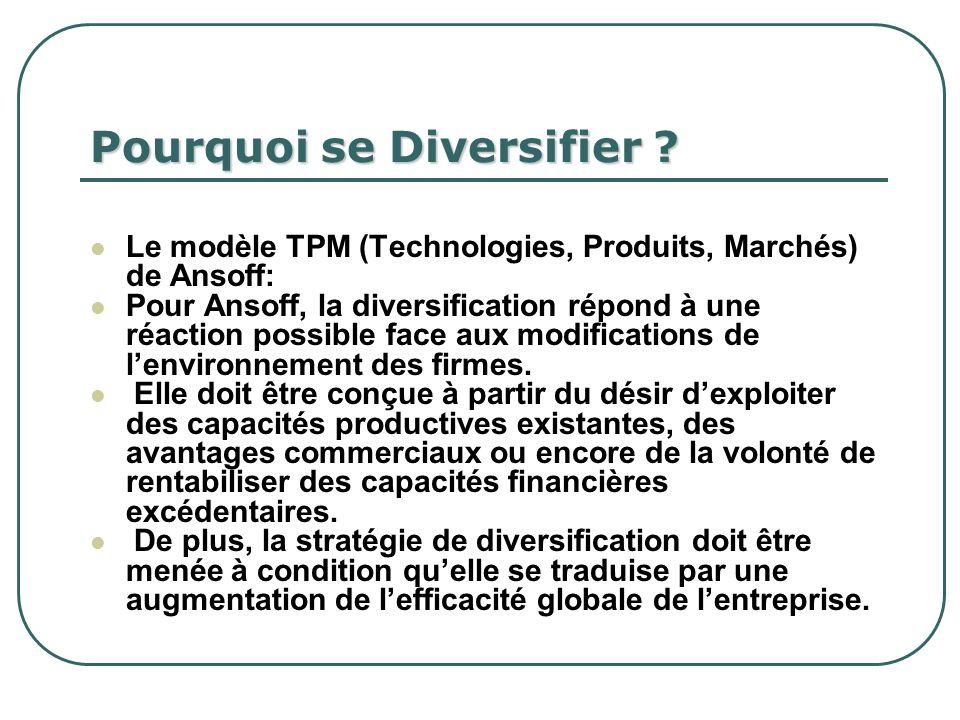 Pourquoi se Diversifier ? Le modèle TPM (Technologies, Produits, Marchés) de Ansoff: Pour Ansoff, la diversification répond à une réaction possible fa