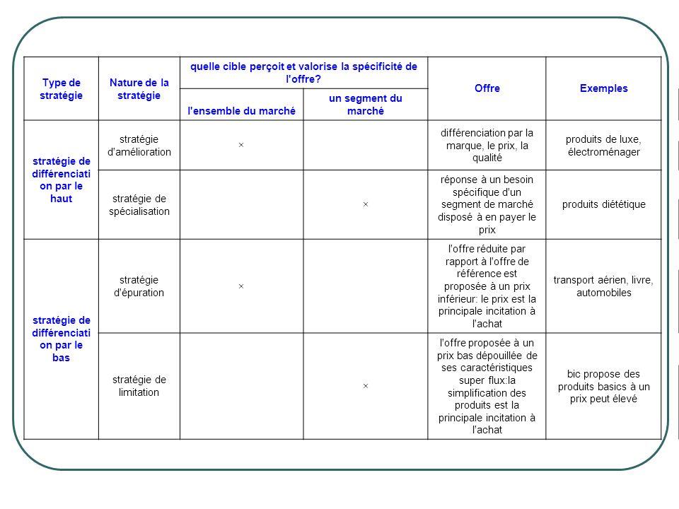 Type de stratégie Nature de la stratégie quelle cible perçoit et valorise la spécificité de l'offre? OffreExemples l'ensemble du marché un segment du