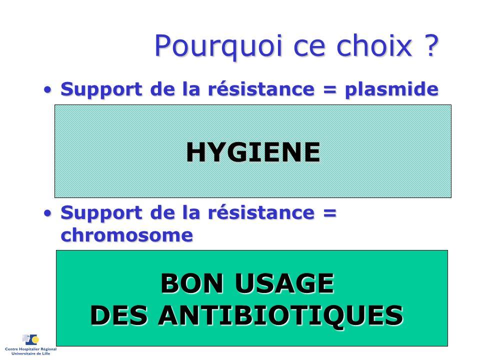 Pourquoi ce choix ? Support de la résistance = plasmideSupport de la résistance = plasmide –Ex: Béta-lactamase à spectre étendu des entérobactéries Tr