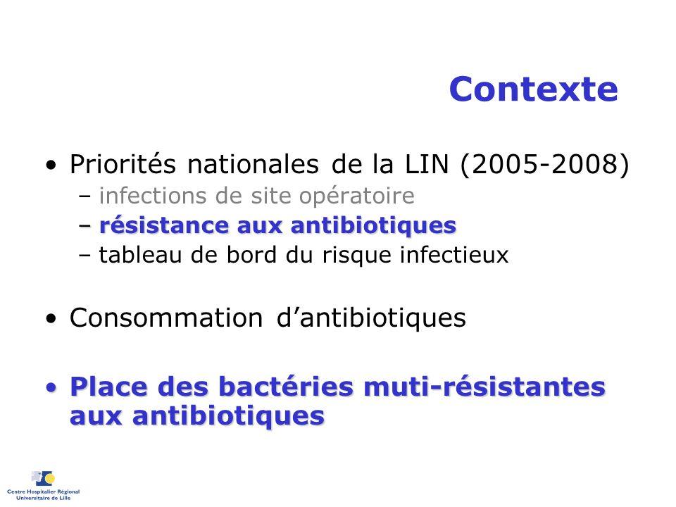Contexte Priorités nationales de la LIN (2005-2008) –infections de site opératoire –résistance aux antibiotiques –tableau de bord du risque infectieux