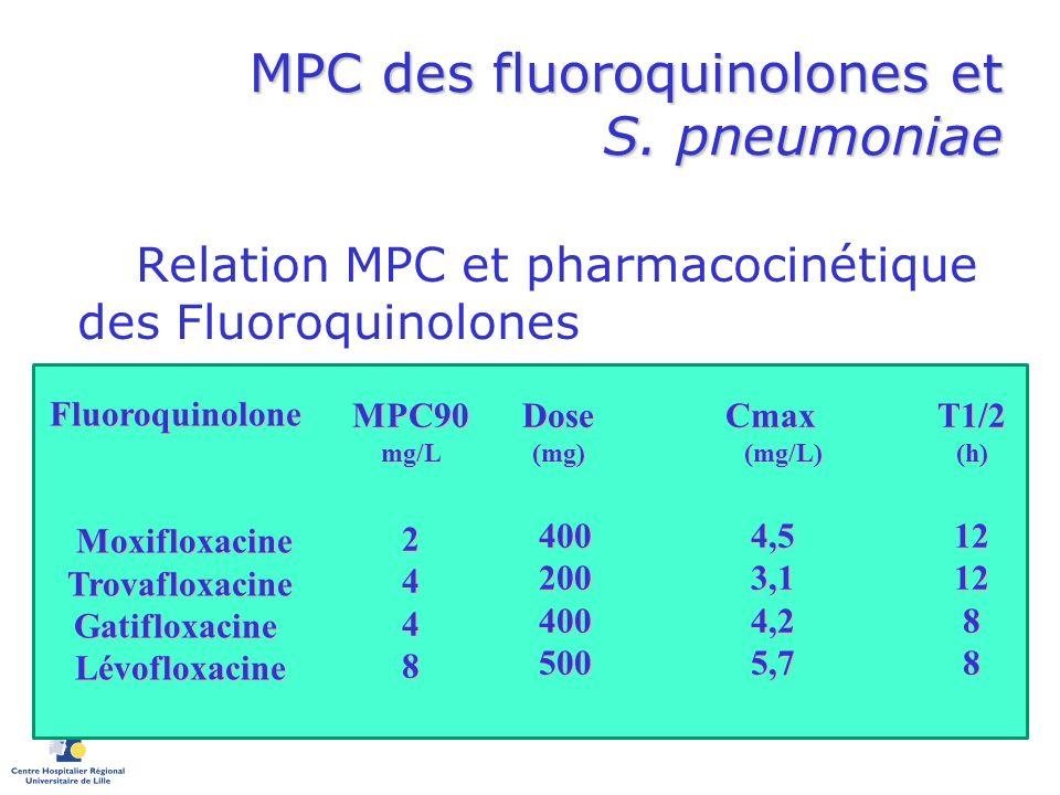 MPC des fluoroquinolones et S. pneumoniae Relation MPC et pharmacocinétique des Fluoroquinolones Fluoroquinolone Moxifloxacine Moxifloxacine Trovaflox