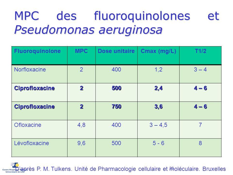MPC des fluoroquinolones et Pseudomonas aeruginosa FluoroquinoloneMPCDose unitaireCmax (mg/L)T1/2 Norfloxacine24001,23 – 4 Ciprofloxacine25002,4 4 – 6