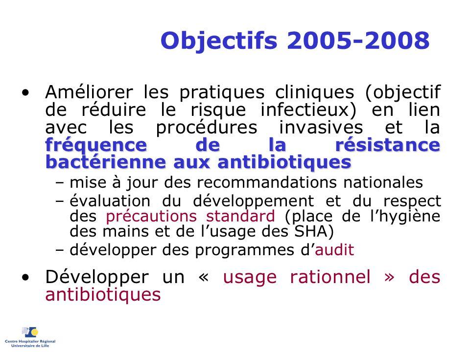 Objectifs 2005-2008 fréquence de la résistance bactérienne aux antibiotiquesAméliorer les pratiques cliniques (objectif de réduire le risque infectieu
