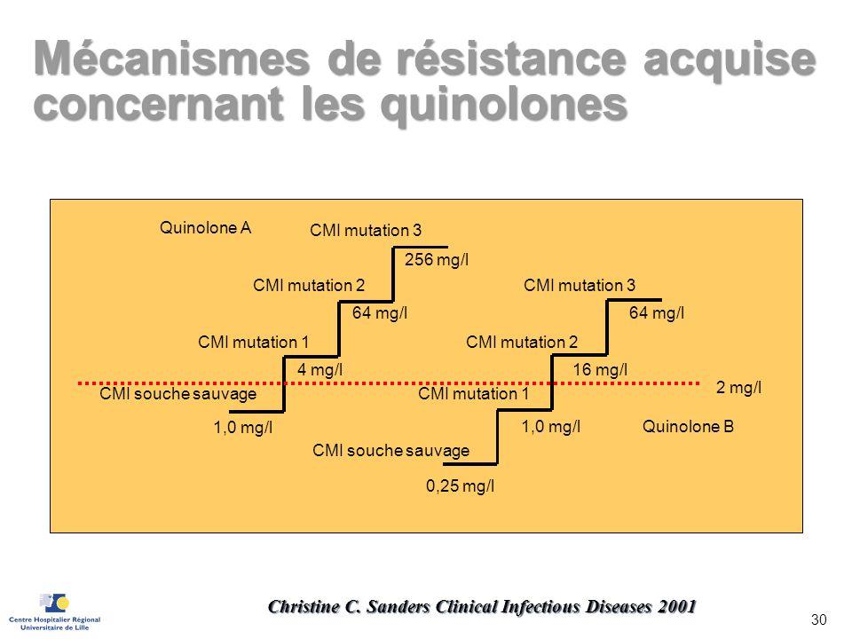 CMI souche sauvage CMI mutation 1 CMI mutation 2 CMI mutation 3 1,0 mg/l CMI souche sauvage 4 mg/l CMI mutation 1 CMI mutation 2 CMI mutation 3 0,25 m