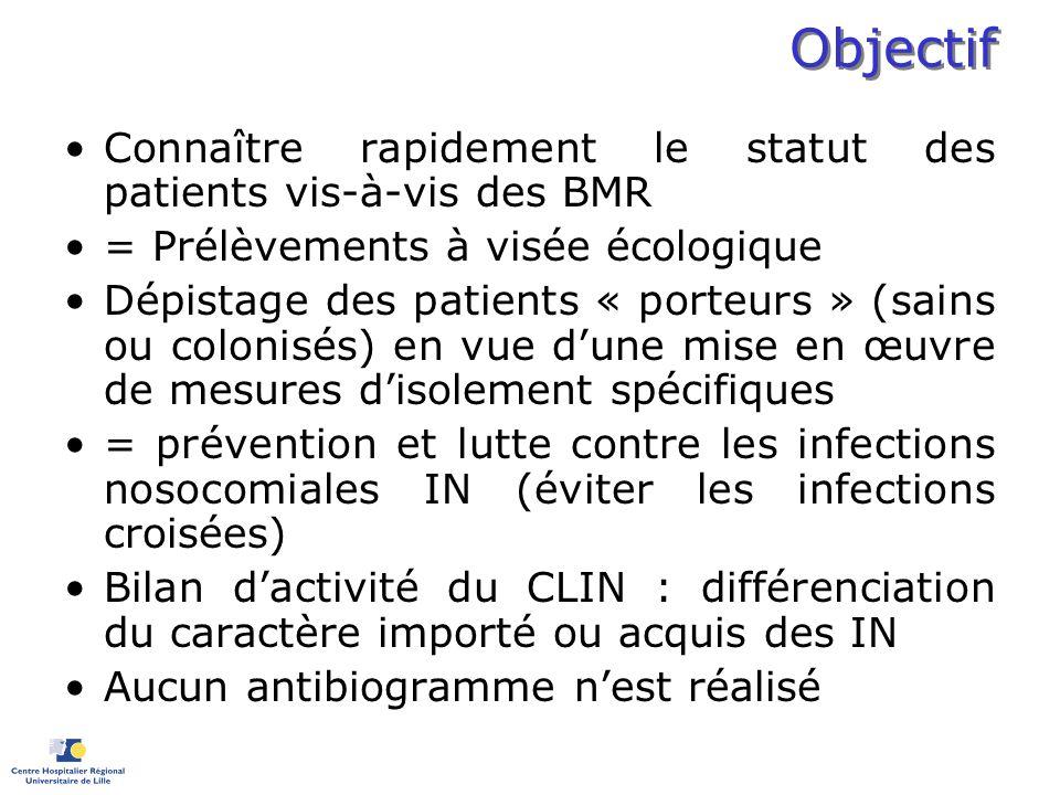 Objectif Connaître rapidement le statut des patients vis-à-vis des BMR = Prélèvements à visée écologique Dépistage des patients « porteurs » (sains ou