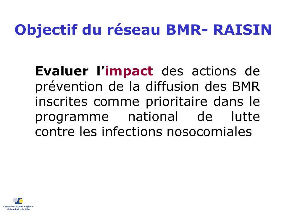 Objectif du réseau BMR- RAISIN Evaluer limpact des actions de prévention de la diffusion des BMR inscrites comme prioritaire dans le programme nationa