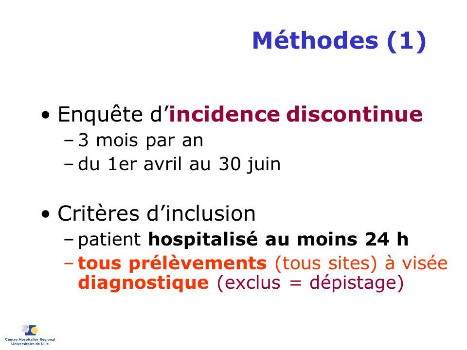 Méthodes (1) Enquête dincidence discontinue –3 mois par an –du 1er avril au 30 juin Critères dinclusion –patient hospitalisé au moins 24 h –tous prélè