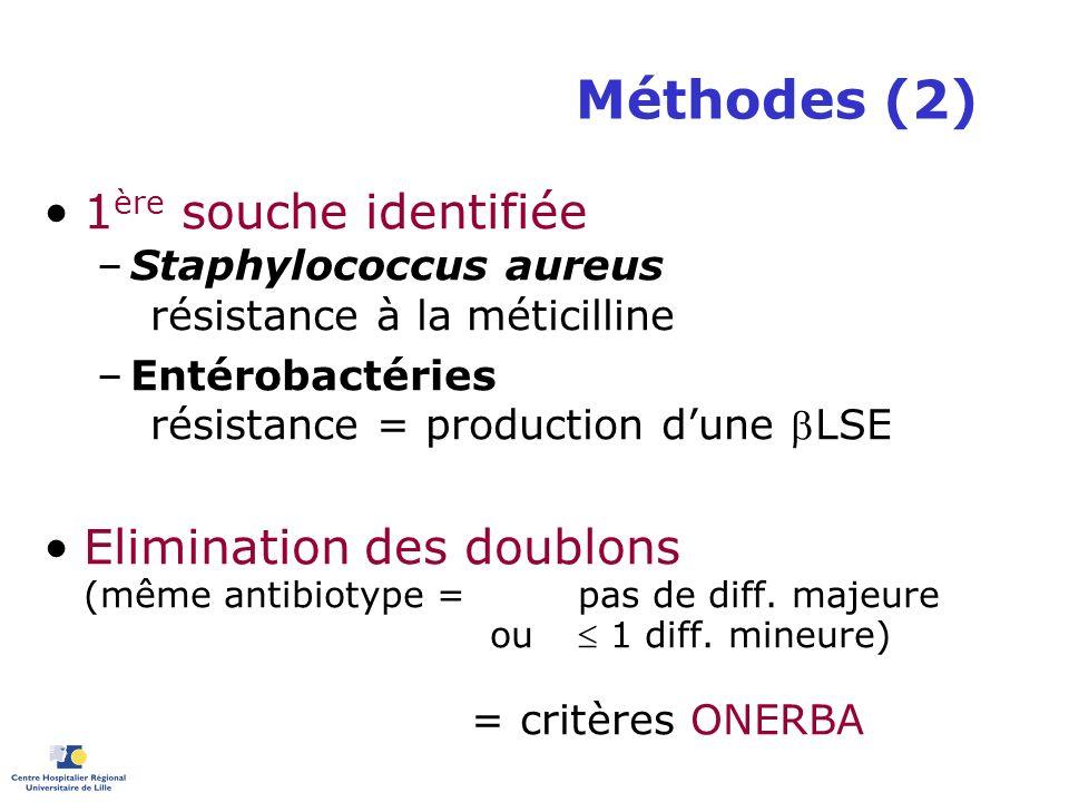 Méthodes (2) 1 ère souche identifiée –Staphylococcus aureus résistance à la méticilline –Entérobactéries résistance = production dune LSE Elimination