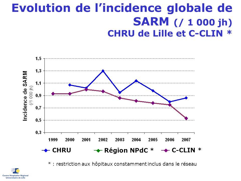 Evolution de lincidence globale de SARM (/ 1 000 jh) CHRU de Lille et C-CLIN * C-CLIN * * : restriction aux hôpitaux constamment inclus dans le réseau