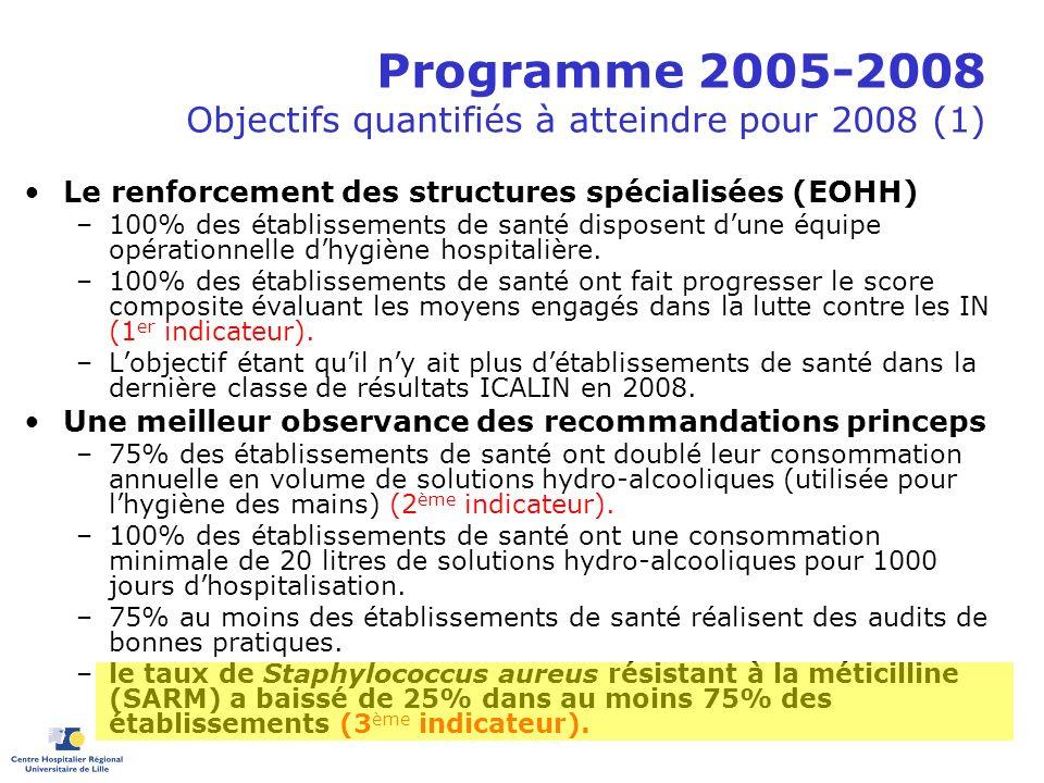 Programme 2005-2008 Objectifs quantifiés à atteindre pour 2008 (1) Le renforcement des structures spécialisées (EOHH) –100% des établissements de sant