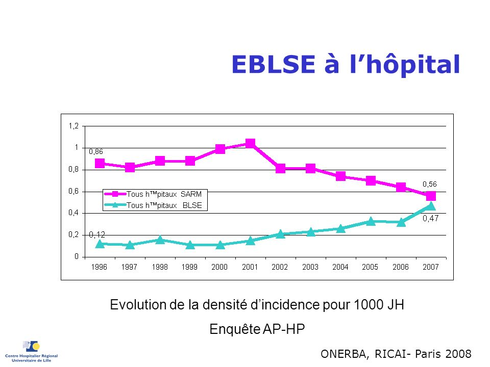 Les nouvelles EBLSE BMR-APHP 00JH E.coli BLSE : % et incidence pour 1000 JH 0 0,05 0,1 0,15 0,2 0,25 0,3 0,35 0,4 0,45 0,5 199619971998199920002001200220032004200520062007 Annˇe Densitˇ d incidence 0 10 20 30 40 50 60 % E.coli parmi les BLSE incidence totale EBLSE incidence autres entˇrobact.