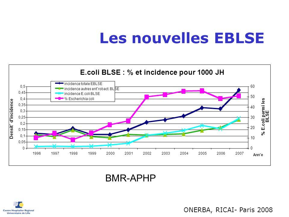 Les nouvelles EBLSE BMR-APHP 00JH E.coli BLSE : % et incidence pour 1000 JH 0 0,05 0,1 0,15 0,2 0,25 0,3 0,35 0,4 0,45 0,5 199619971998199920002001200