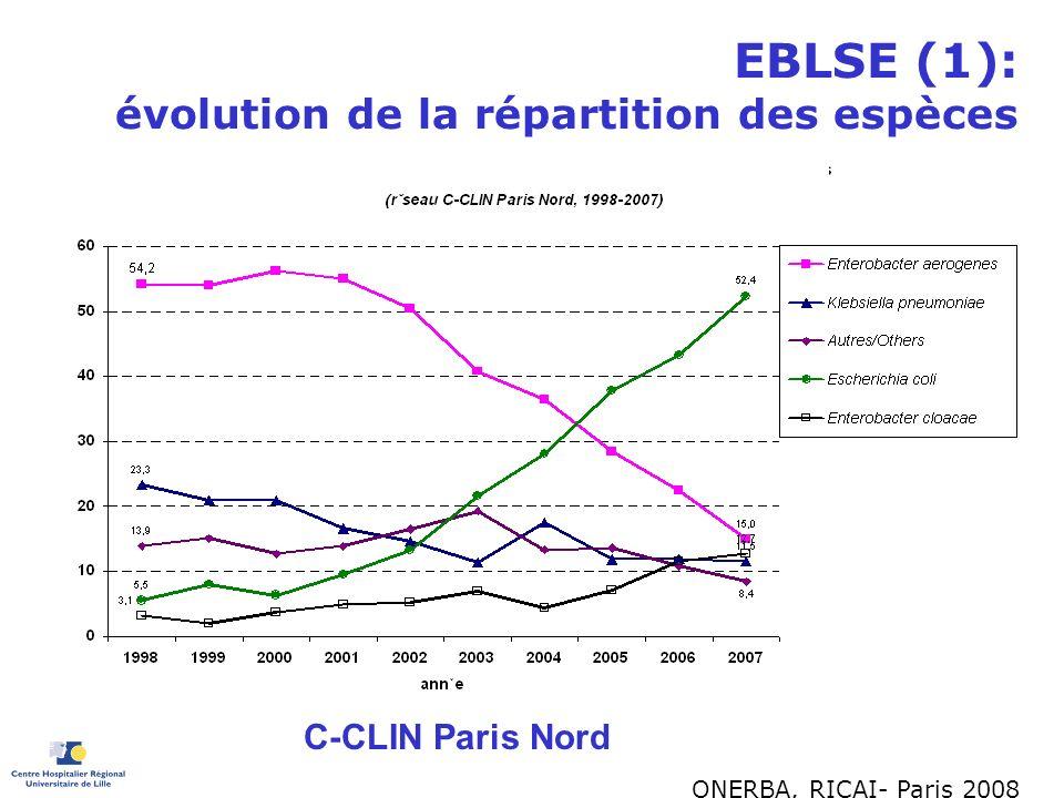 EBLSE (1): évolution de la répartition des espèces C-CLIN Paris Nord ONERBA, RICAI- Paris 2008