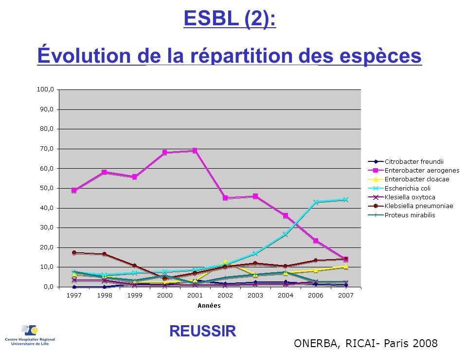 ESBL (2): Évolution de la répartition des espèces REUSSIR ONERBA, RICAI- Paris 2008
