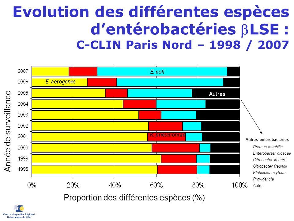 Evolution des différentes espèces dentérobactéries LSE : C-CLIN Paris Nord – 1998 / 2007 Proteus mirabilis Enterobacter cloacae Citrobacter koseri. Ci
