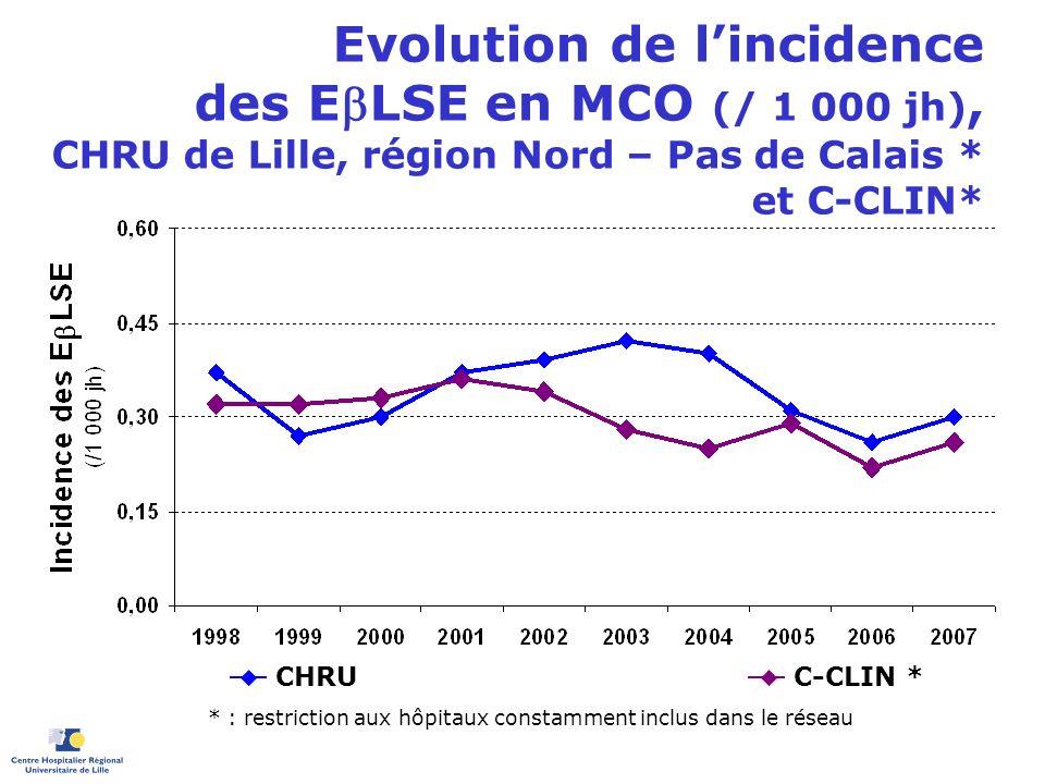 Evolution de lincidence des ELSE en MCO (/ 1 000 jh), CHRU de Lille, région Nord – Pas de Calais * et C-CLIN* C-CLIN * CHRU * : restriction aux hôpita