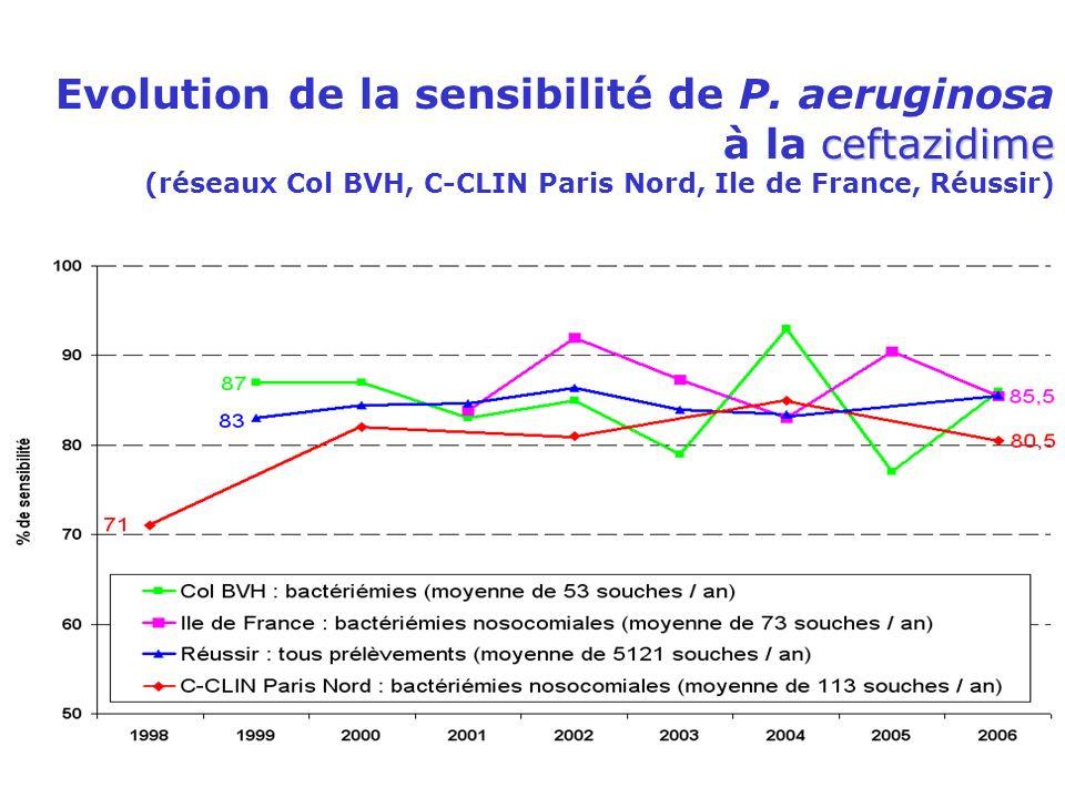 ceftazidime Evolution de la sensibilité de P. aeruginosa à la ceftazidime (réseaux Col BVH, C-CLIN Paris Nord, Ile de France, Réussir)