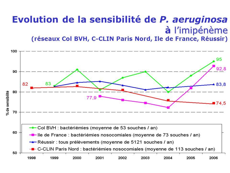 limipénème Evolution de la sensibilité de P. aeruginosa à limipénème (réseaux Col BVH, C-CLIN Paris Nord, Ile de France, Réussir)