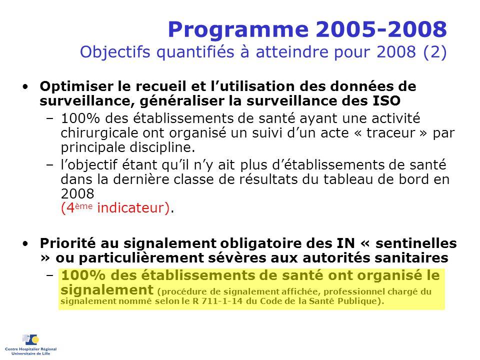 Programme 2005-2008 Objectifs quantifiés à atteindre pour 2008 (2) Optimiser le recueil et lutilisation des données de surveillance, généraliser la su
