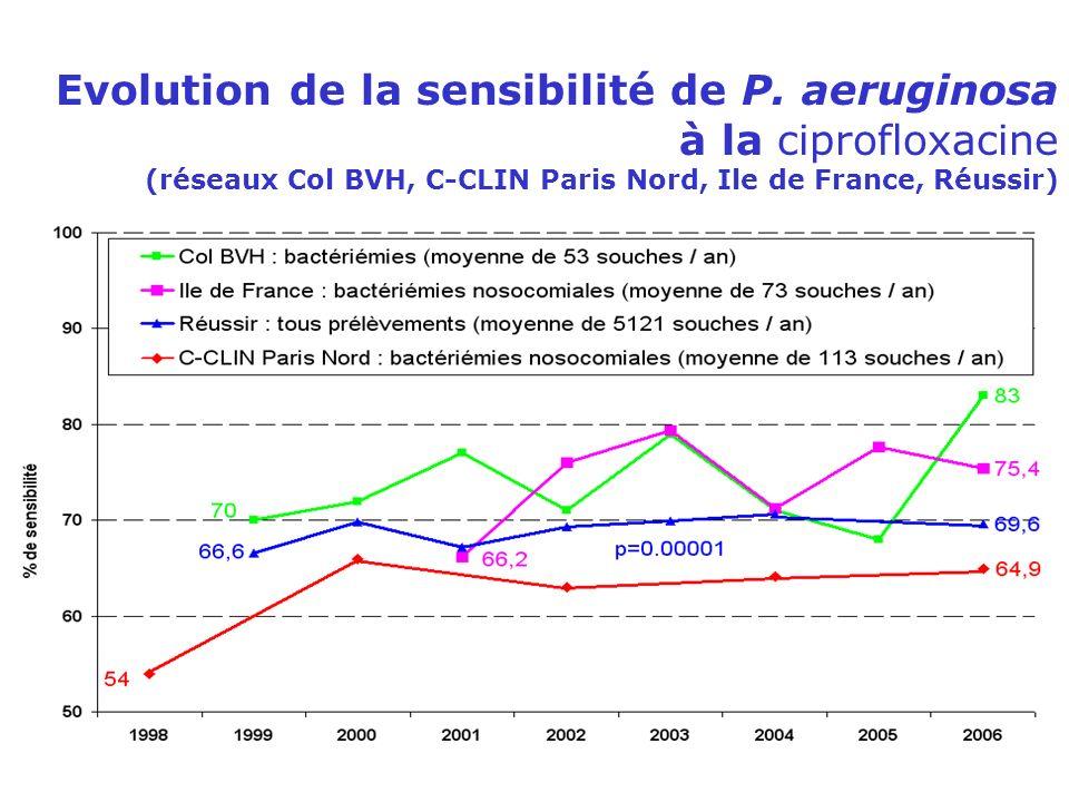 Evolution de la sensibilité de P. aeruginosa à la ciprofloxacine (réseaux Col BVH, C-CLIN Paris Nord, Ile de France, Réussir)