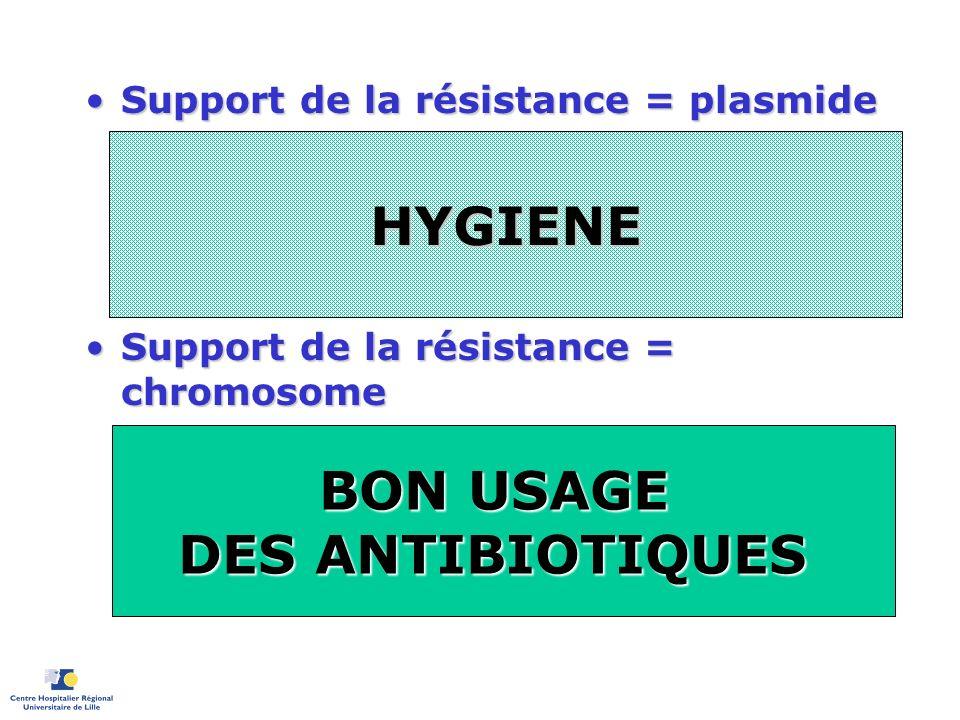 Support de la résistance = plasmideSupport de la résistance = plasmide –Ex: Béta-lactamase à spectre étendu des entérobactéries Transfert épidémiqueTr