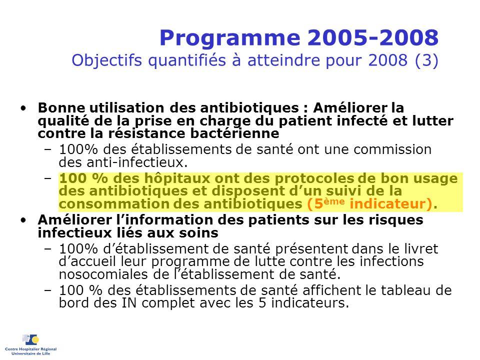 Programme 2005-2008 Objectifs quantifiés à atteindre pour 2008 (3) Bonne utilisation des antibiotiques : Améliorer la qualité de la prise en charge du