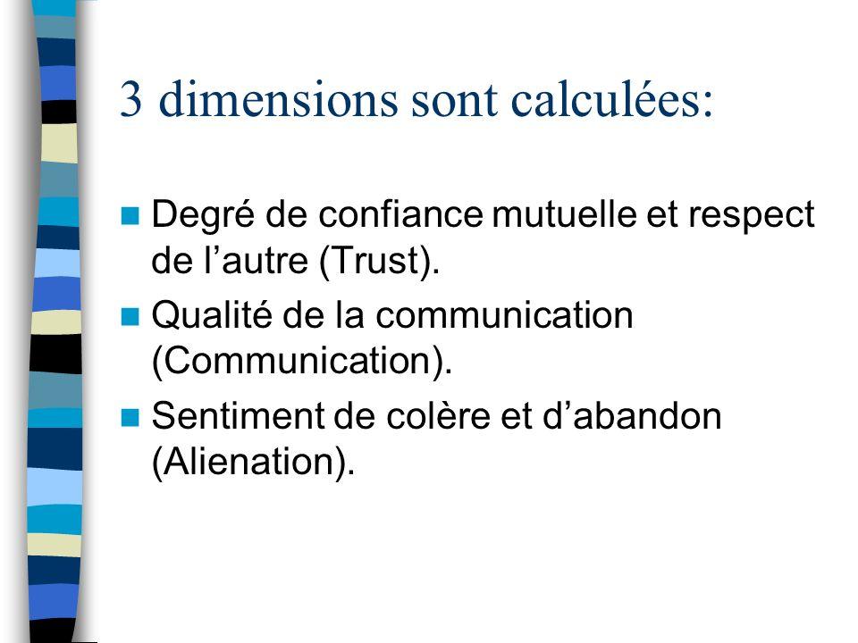 3 dimensions sont calculées: Degré de confiance mutuelle et respect de lautre (Trust). Qualité de la communication (Communication). Sentiment de colèr