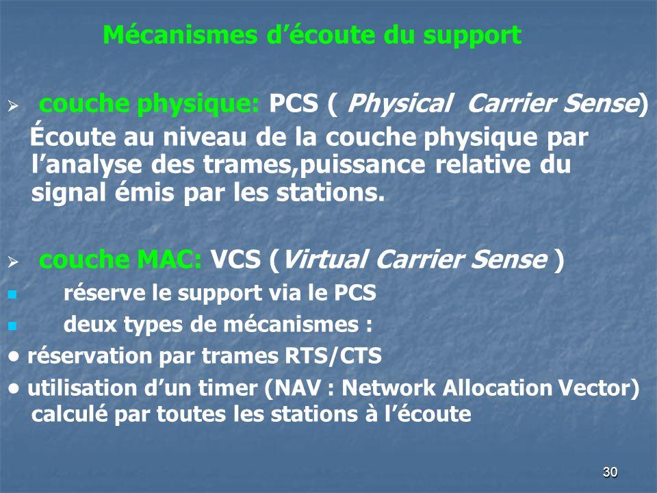30 couche physique: PCS ( Physical Carrier Sense) Écoute au niveau de la couche physique par lanalyse des trames,puissance relative du signal émis par
