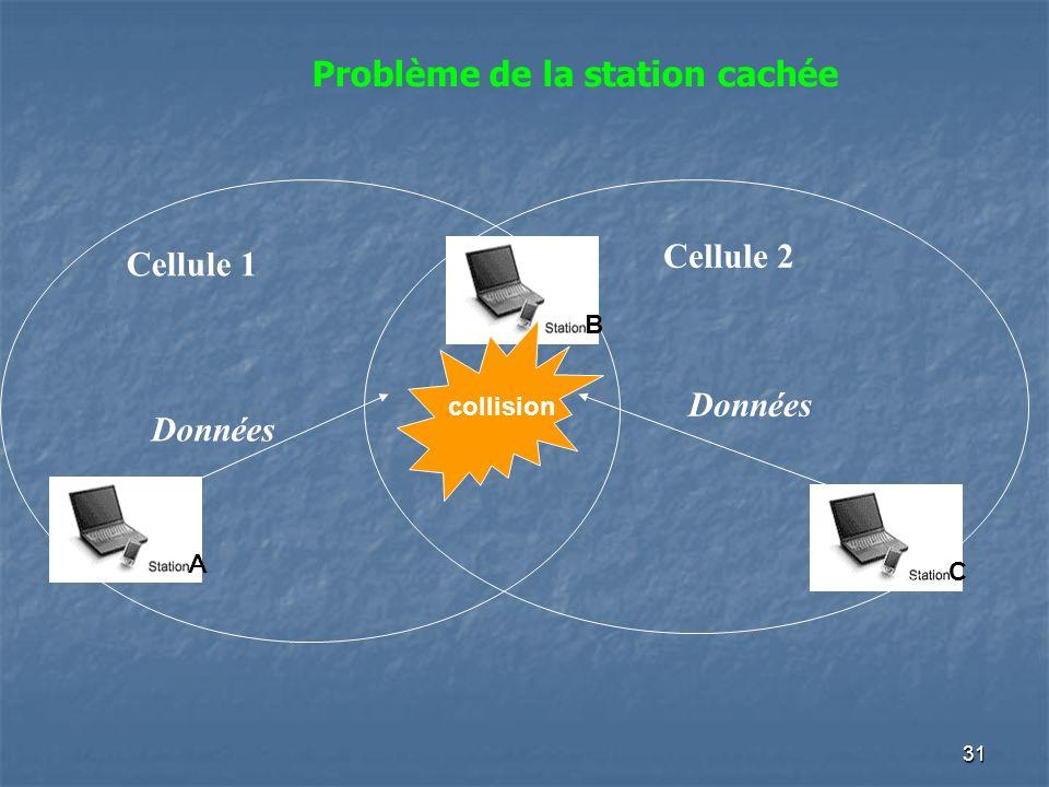 31 collision Cellule 1 Cellule 2 Données A B C Problème de la station cachée