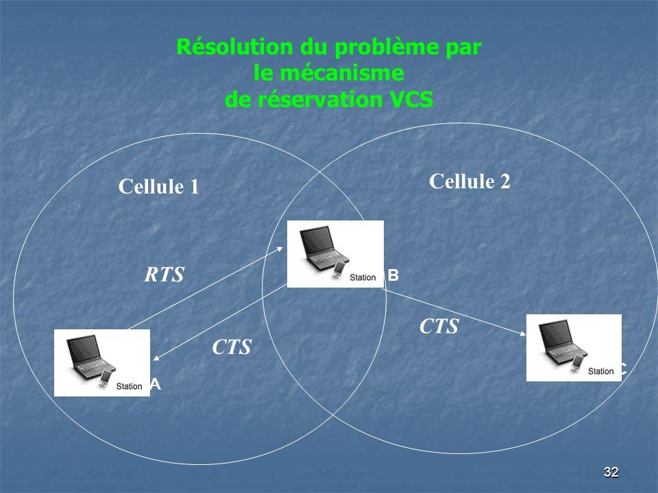 32 Cellule 1 Cellule 2 A B C RTS CTS Résolution du problème par le mécanisme de réservation VCS