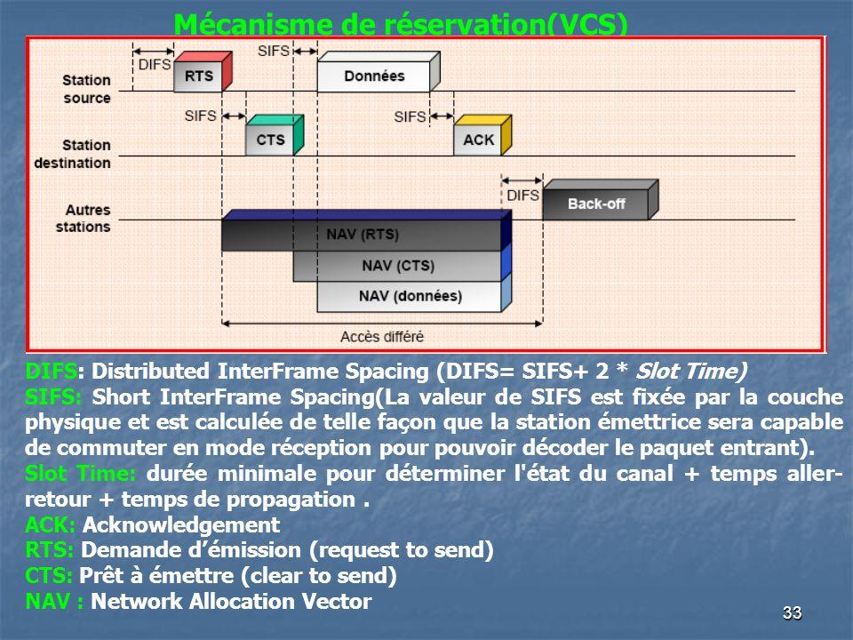 33 Mécanisme de réservation(VCS) DIFS: Distributed InterFrame Spacing (DIFS= SIFS+ 2 * Slot Time) SIFS: Short InterFrame Spacing(La valeur de SIFS est