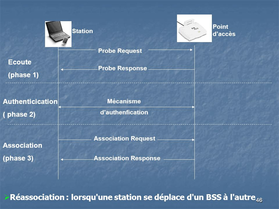 46 Point daccès Station Probe Request Probe Response Ecoute (phase 1) Mécanisme dauthenfication Authenticication ( phase 2) Association Request Association Response Association (phase 3) Réassociation : lorsqu une station se déplace d un BSS à l autre