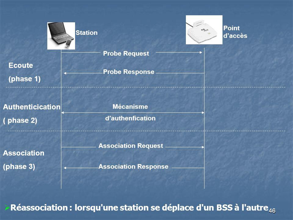 46 Point daccès Station Probe Request Probe Response Ecoute (phase 1) Mécanisme dauthenfication Authenticication ( phase 2) Association Request Association Response Association (phase 3) Réassociation : lorsqu une station se déplace d un BSS à l autre