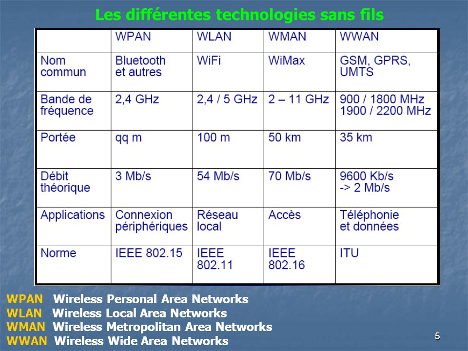5 WPAN Wireless Personal Area Networks WLAN Wireless Local Area Networks WMAN Wireless Metropolitan Area Networks WWAN Wireless Wide Area Networks Les différentes technologies sans fils