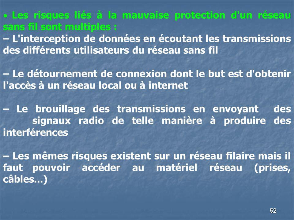 52 Les risques liés à la mauvaise protection d'un réseau sans fil sont multiples : – L'interception de données en écoutant les transmissions des diffé