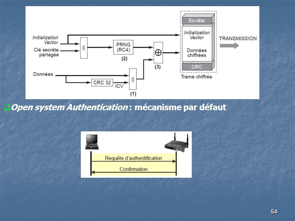 54 Open system Authentication : mécanisme par défaut