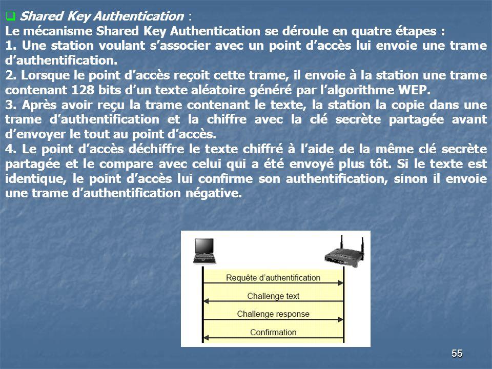 55 Shared Key Authentication : Le mécanisme Shared Key Authentication se déroule en quatre étapes : 1. Une station voulant sassocier avec un point dac