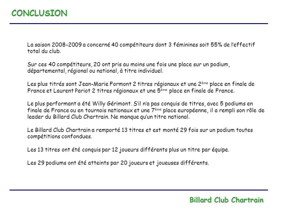 CONCLUSION Billard Club Chartrain La saison 2008-2009 a concerné 40 compétiteurs dont 3 féminines soit 55% de leffectif total du club. Sur ces 40 comp