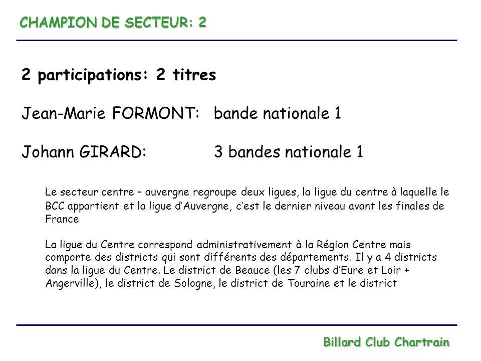 FINALES DE LIGUE: 2 titres - 3 podiums - 7 finalistes Billard Club Chartrain CHAMPIONS: 2 Jean-Marie FORMONT: bande nationale 1 Laurent PARIOT: bande nationale 2 PODIUMS: 3 Johann GIRARD: 2 ème 3 bandes nationale 1 Chrystel DRONET: 2 ème bande régionale 2 Michel RENOTTE: 3 ème cadre 42/2 nationale 2 PARTICIPATIONS: 7 Laurent PARIOT: 4 ème cadre nationale 3 Jean-Michel BEAUMONT: 4 ème bande régionale 1 Dominique BIDAULT: 5 ème bande nationale 2 Michel BARBIER: 5 ème cadre régionale 1 Didier LEPINAY: 5 ème libre régionale 2 Jean DAUGUET: 6 ème 3 bandes nationale 3 Dominique BIDAULT: qualifié en finale libre nationale 3