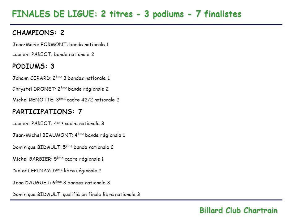 FINALES DE LIGUE: 2 titres - 3 podiums - 7 finalistes Billard Club Chartrain CHAMPIONS: 2 Jean-Marie FORMONT: bande nationale 1 Laurent PARIOT: bande